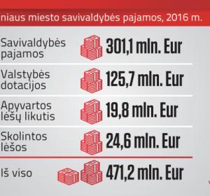 Vilnaius biudžeto skaičiai
